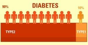 Type 1 Vs. Type 2 Diabetes