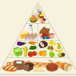 What is the Diabetes Food Guide Pyramid